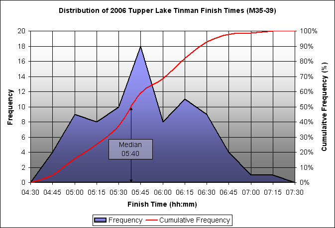 2006 Tinman Finish Times Distributions, M35-39